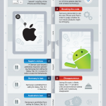 Apple vs Samsung la Guerra de patentes [Infografía]