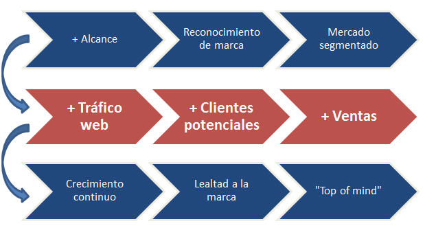 ventajas-socialmedia-marketing